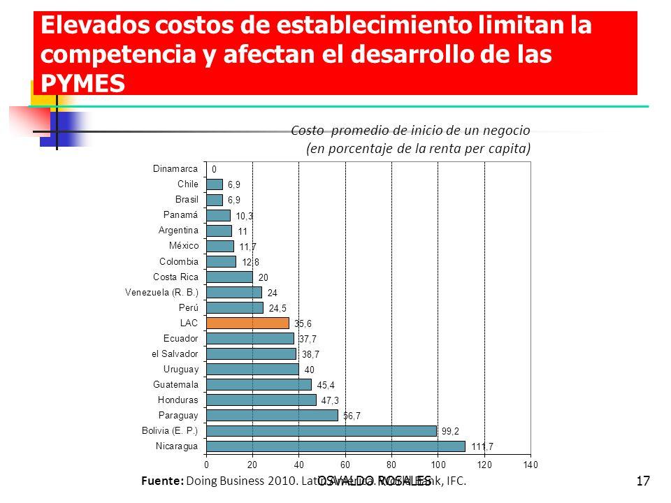OSVALDO ROSALES17 Elevados costos de establecimiento limitan la competencia y afectan el desarrollo de las PYMES Fuente: Doing Business 2010. Latin Am