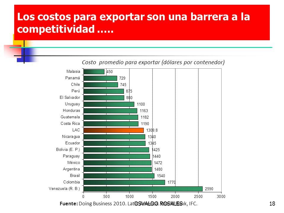 OSVALDO ROSALES18 Los costos para exportar son una barrera a la competitividad.…. Fuente: Doing Business 2010. Latin América. World Bank, IFC. Costo p