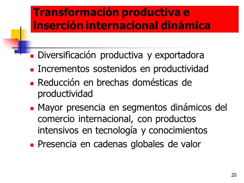 20 Transformación productiva e inserción internacional dinámica Diversificación productiva y exportadora Incrementos sostenidos en productividad Reduc
