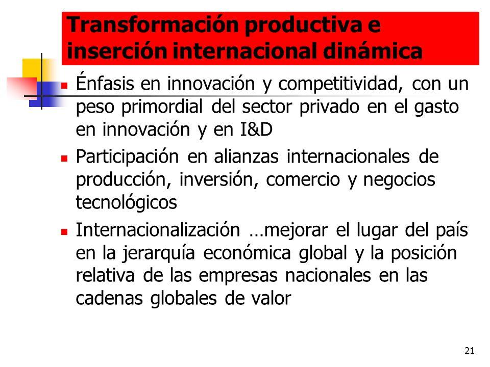 21 Transformación productiva e inserción internacional dinámica Énfasis en innovación y competitividad, con un peso primordial del sector privado en e