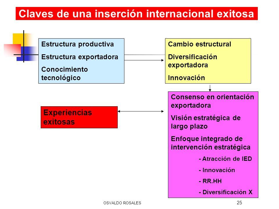 25 Estructura productiva Estructura exportadora Conocimiento tecnológico Cambio estructural Diversificación exportadora Innovación Experiencias exitos
