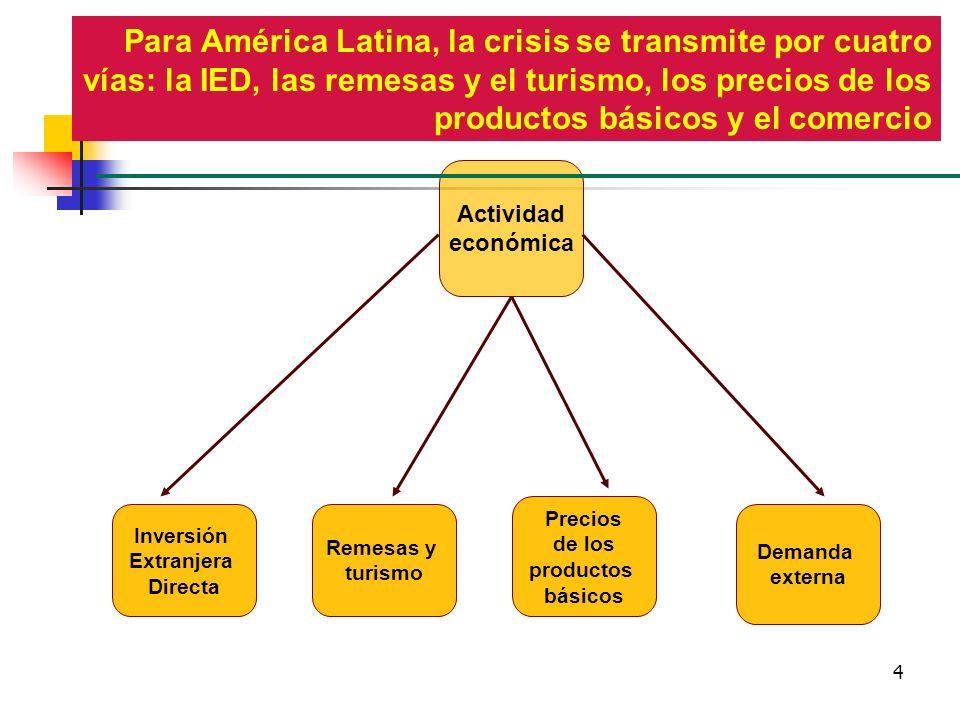 4 Actividad económica Para América Latina, la crisis se transmite por cuatro vías: la IED, las remesas y el turismo, los precios de los productos bási
