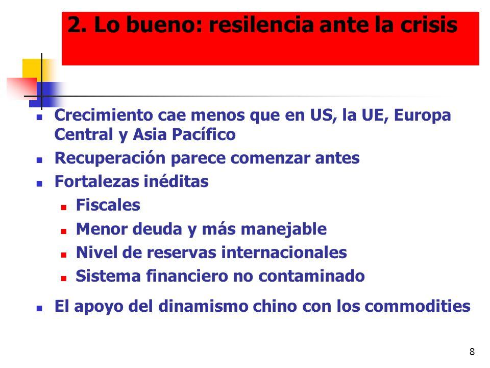 8 2. Lo bueno: resilencia ante la crisis Crecimiento cae menos que en US, la UE, Europa Central y Asia Pacífico Recuperación parece comenzar antes For