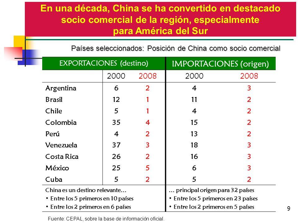9 EXPORTACIONES (destino) IMPORTACIONES (origen) 2000200820002008 Argentina6243 Brasil121112 Chile5142 Colombia354152 Perú42132 Venezuela373183 Costa
