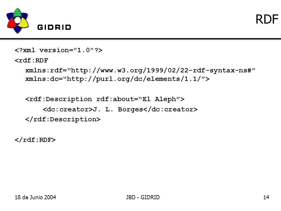 18 de Junio 2004JBD - GIDRID14 RDF <rdf:RDF xmlns:rdf=http://www.w3.org/1999/02/22-rdf-syntax-ns# xmlns:dc=http://purl.org/dc/elements/1.1/> J.