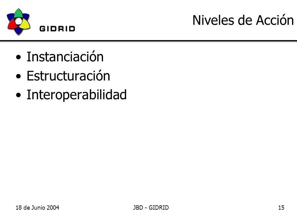18 de Junio 2004JBD - GIDRID15 Niveles de Acción Instanciación Estructuración Interoperabilidad