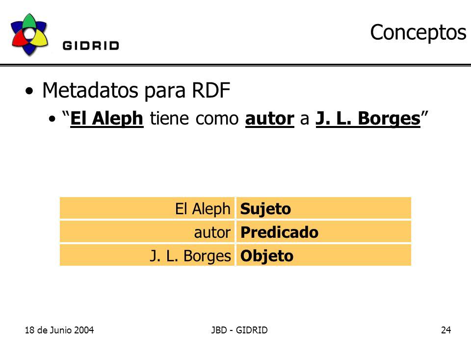 18 de Junio 2004JBD - GIDRID24 Conceptos Metadatos para RDF El Aleph tiene como autor a J.