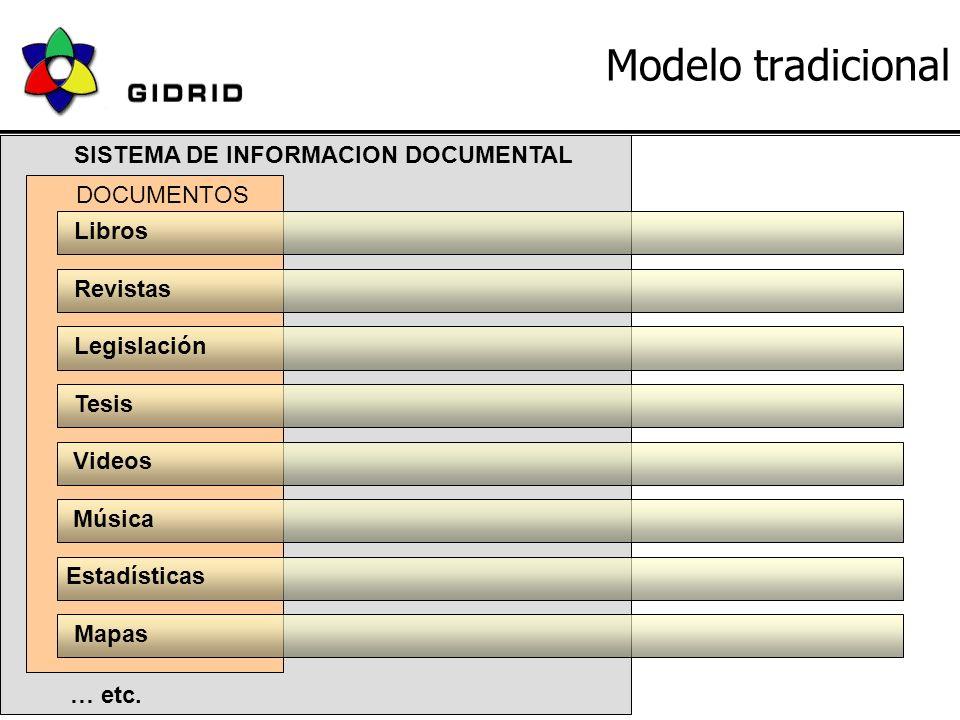 18 de Junio 2004JBD - GIDRID4 Modelo tradicional SISTEMA DE INFORMACION DOCUMENTAL Libros Revistas Legislación Videos Música Estadísticas DOCUMENTOS Tesis … etc.