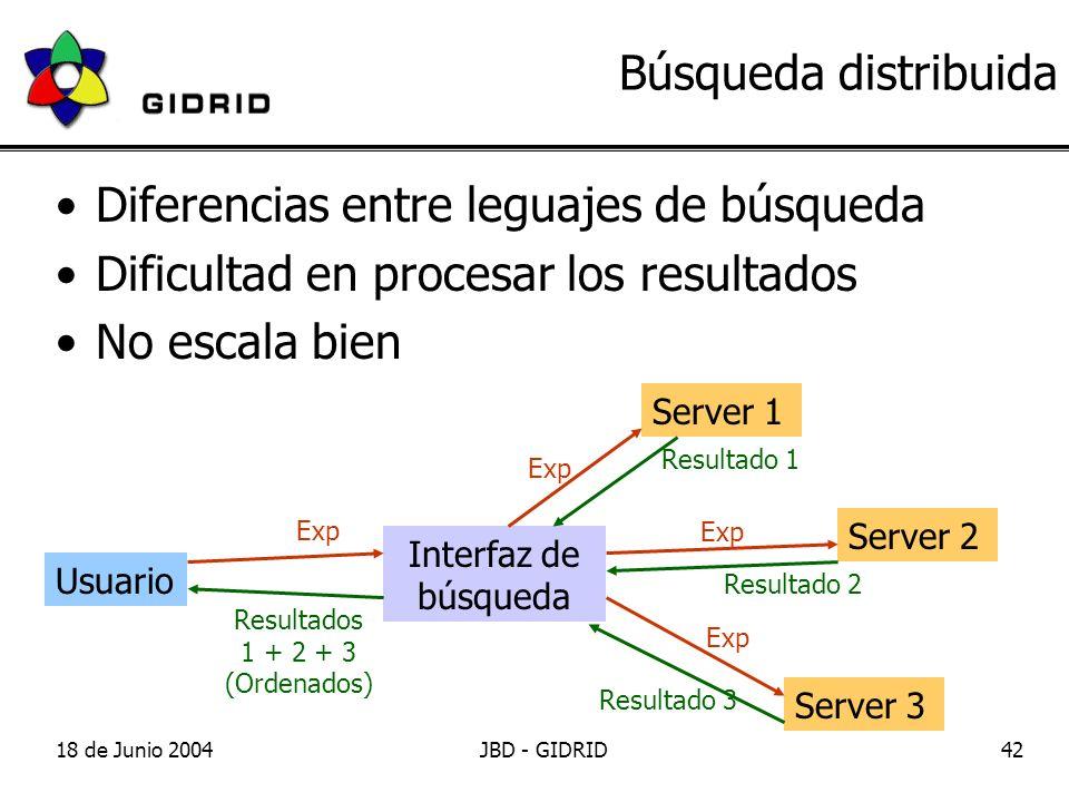 18 de Junio 2004JBD - GIDRID42 Server 3 Server 2 Server 1 Búsqueda distribuida Diferencias entre leguajes de búsqueda Dificultad en procesar los resultados No escala bien Interfaz de búsqueda Usuario Exp Resultado 1 Resultado 2 Resultado 3 Resultados 1 + 2 + 3 (Ordenados)
