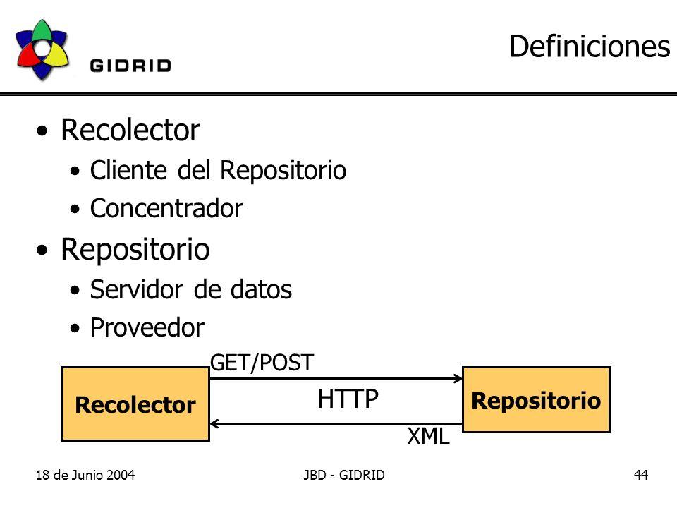 18 de Junio 2004JBD - GIDRID44 Definiciones Recolector Cliente del Repositorio Concentrador Repositorio Servidor de datos Proveedor Recolector Repositorio HTTP GET/POST XML