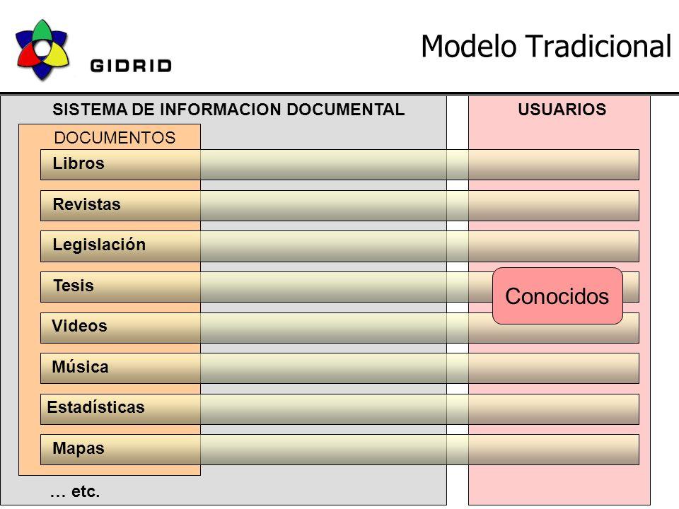 18 de Junio 2004JBD - GIDRID5 Modelo Tradicional SISTEMA DE INFORMACION DOCUMENTAL Libros Revistas Legislación Videos Música Estadísticas DOCUMENTOS Tesis … etc.