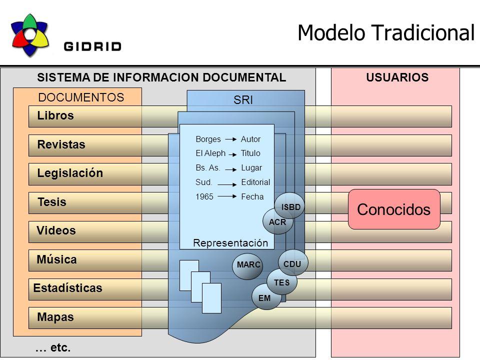 18 de Junio 2004JBD - GIDRID6 Modelo Tradicional SISTEMA DE INFORMACION DOCUMENTAL Libros Revistas Legislación Videos Música Estadísticas DOCUMENTOS Tesis … etc.