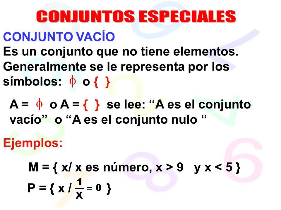 A = o A = { } se lee: A es el conjunto vacío o A es el conjunto nulo CONJUNTO VACÍO Es un conjunto que no tiene elementos.