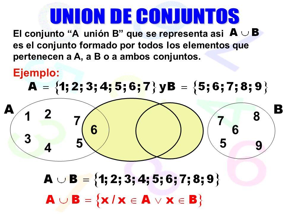 7 6 55 6 AB El conjunto A unión B que se representa asi es el conjunto formado por todos los elementos que pertenecen a A, a B o a ambos conjuntos.