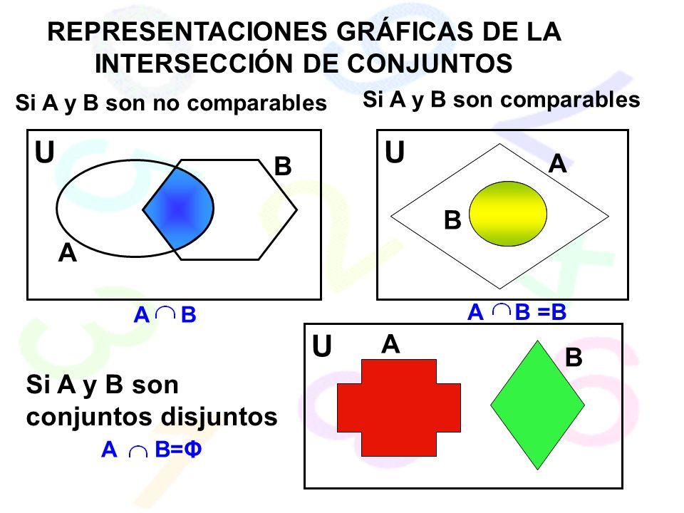 REPRESENTACIONES GRÁFICAS DE LA INTERSECCIÓN DE CONJUNTOS Si A y B son no comparables Si A y B son comparables Si A y B son conjuntos disjuntos U U U A A A B B A B A B =B B A B=Φ