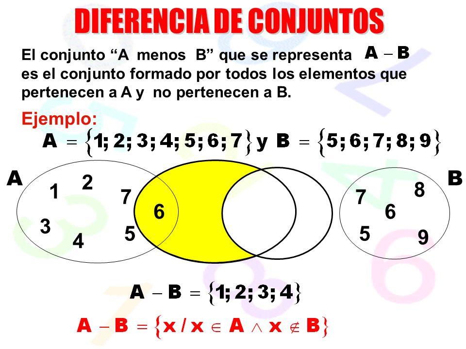 7 6 55 6 AB El conjunto A menos B que se representa es el conjunto formado por todos los elementos que pertenecen a A y no pertenecen a B.