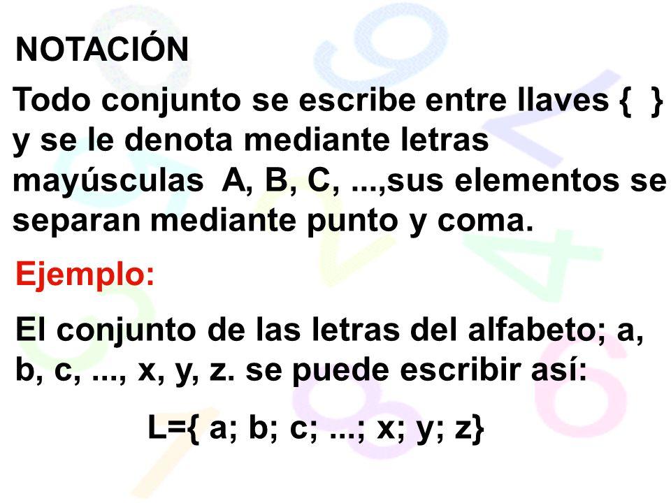 NOTACIÓN Todo conjunto se escribe entre llaves { } y se le denota mediante letras mayúsculas A, B, C,...,sus elementos se separan mediante punto y coma.
