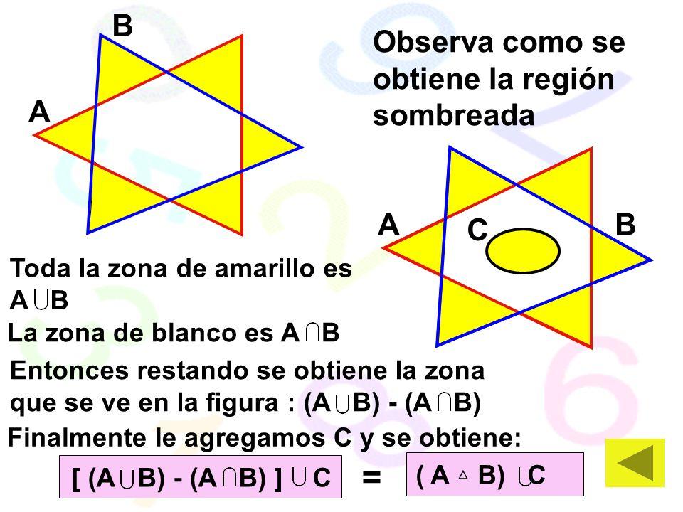 AB A B Observa como se obtiene la región sombreada Toda la zona de amarillo es A B La zona de blanco es A B Entonces restando se obtiene la zona que se ve en la figura : (A B) - (A B) C Finalmente le agregamos C y se obtiene: [ (A B) - (A B) ] C ( A B) C =