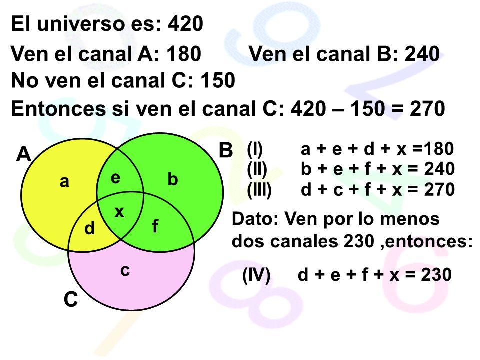 El universo es: 420 Ven el canal A: 180Ven el canal B: 240 No ven el canal C: 150 Entonces si ven el canal C: 420 – 150 = 270 A B C a d (I) a + e + d + x =180 b e x f (II) b + e + f + x = 240 c (III) d + c + f + x = 270 Dato: Ven por lo menos dos canales 230,entonces: (IV) d + e + f + x = 230