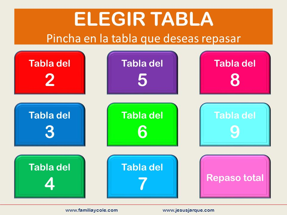 ELEGIR TABLA Pincha en la tabla que deseas repasar www.familiaycole.com www.jesusjarque.com Tabla del 2 Tabla del 3 Tabla del 4 Tabla del 5 Tabla del 6 Tabla del 7 Tabla del 8 Tabla del 9 Repaso total