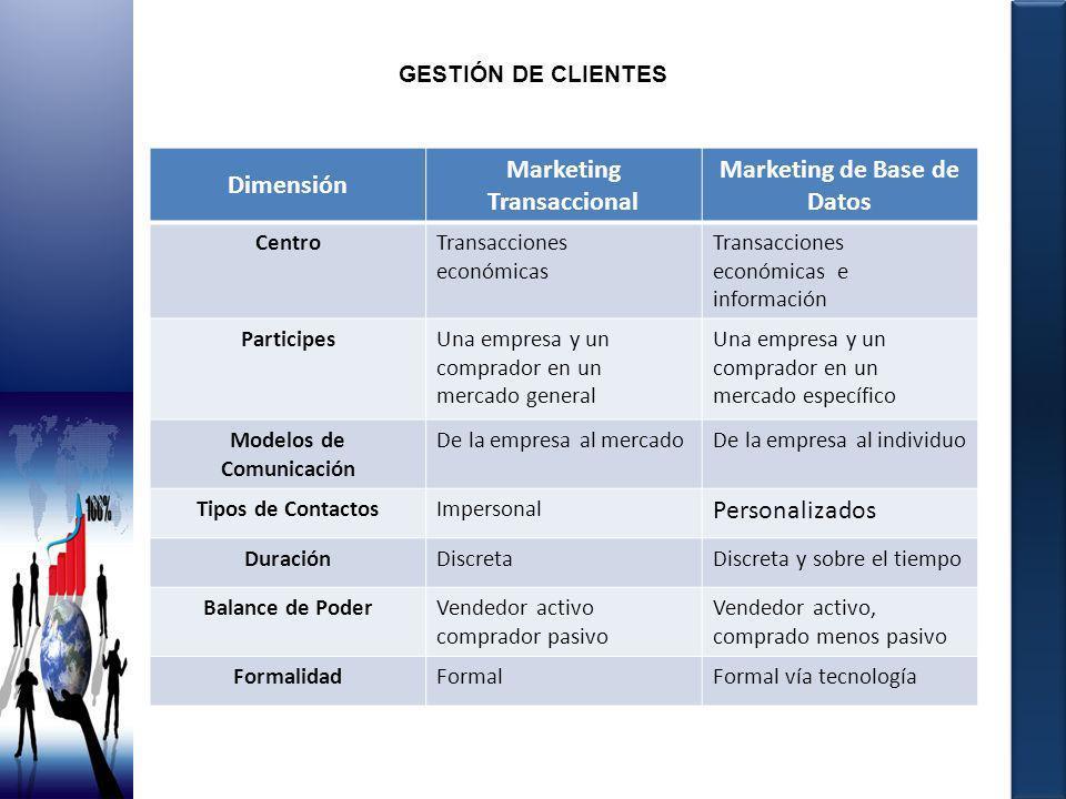 GESTIÓN DE CLIENTES Dimensión Marketing Transaccional Marketing de Base de Datos CentroTransacciones económicas Transacciones económicas e información
