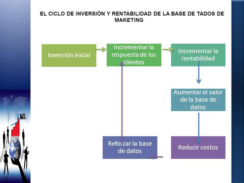 EL CICLO DE INVERSIÓN Y RENTABILIDAD DE LA BASE DE TADOS DE MAKETING Inversión inicial Incrementar la respuesta de los clientes Incrementar la rentabi