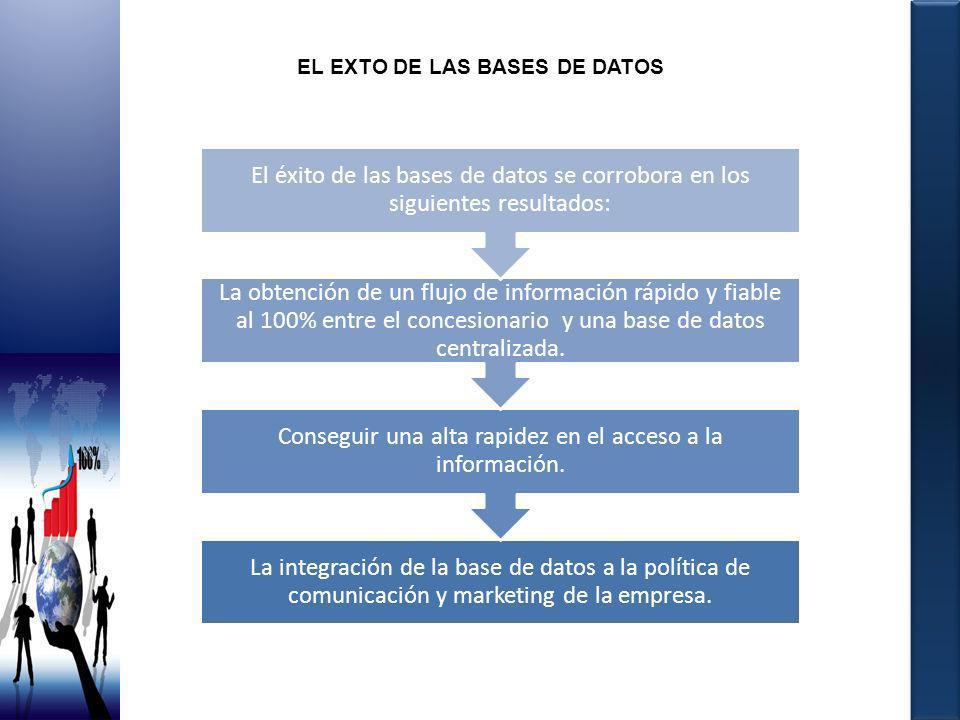 EL EXTO DE LAS BASES DE DATOS La integración de la base de datos a la política de comunicación y marketing de la empresa. Conseguir una alta rapidez e