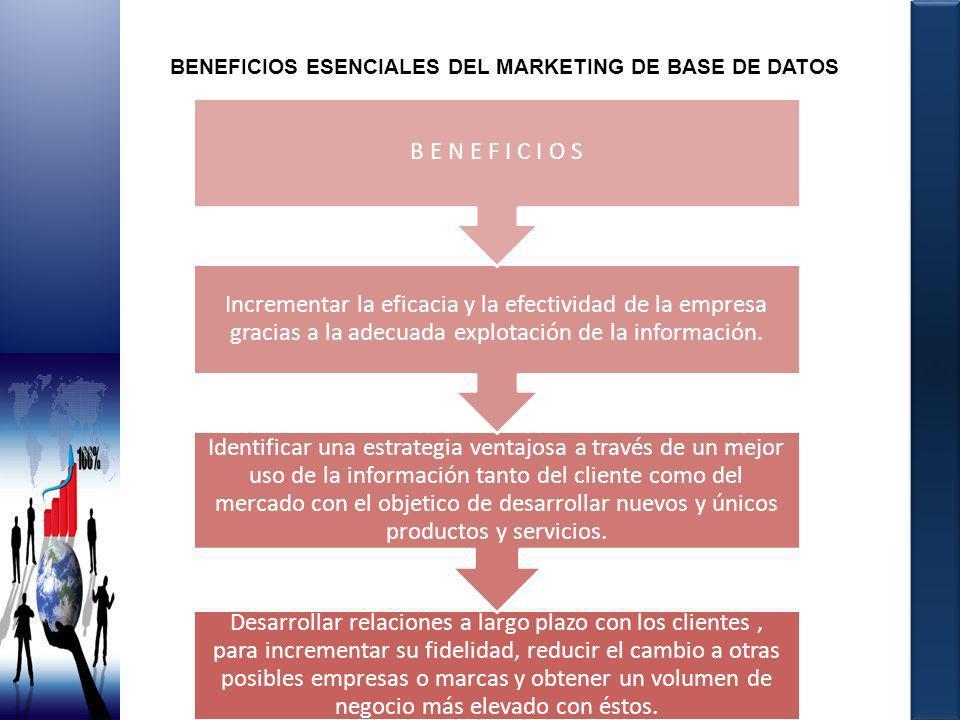 BENEFICIOS ESENCIALES DEL MARKETING DE BASE DE DATOS Desarrollar relaciones a largo plazo con los clientes, para incrementar su fidelidad, reducir el