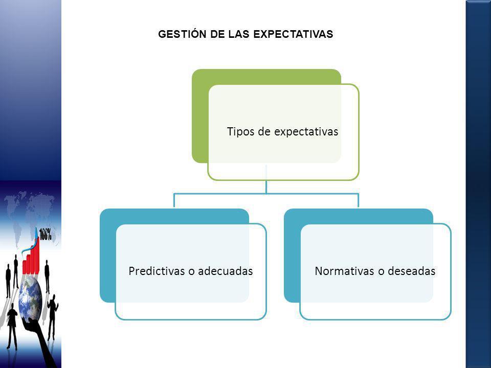GESTIÓN DE LAS EXPECTATIVAS Tipos de expectativasPredictivas o adecuadasNormativas o deseadas