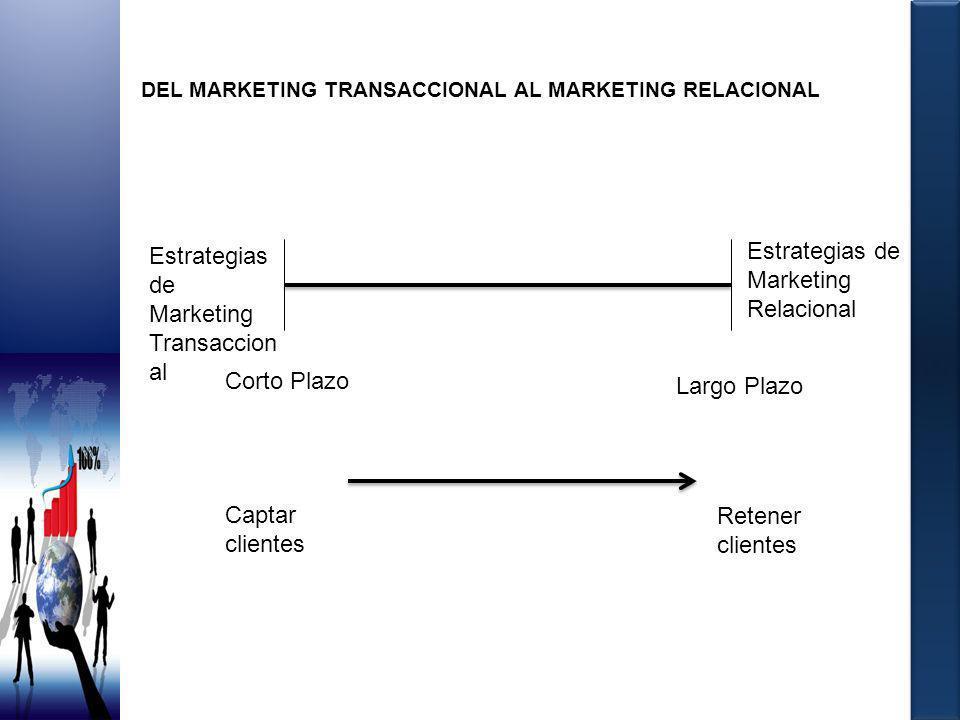 DEL MARKETING TRANSACCIONAL AL MARKETING RELACIONAL Estrategias de Marketing Transaccion al Estrategias de Marketing Relacional Corto Plazo Largo Plaz