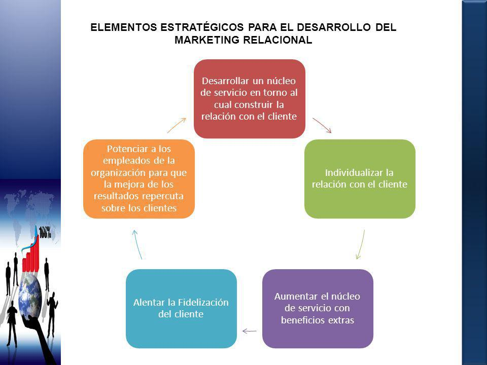 ELEMENTOS ESTRATÉGICOS PARA EL DESARROLLO DEL MARKETING RELACIONAL Desarrollar un núcleo de servicio en torno al cual construir la relación con el cli
