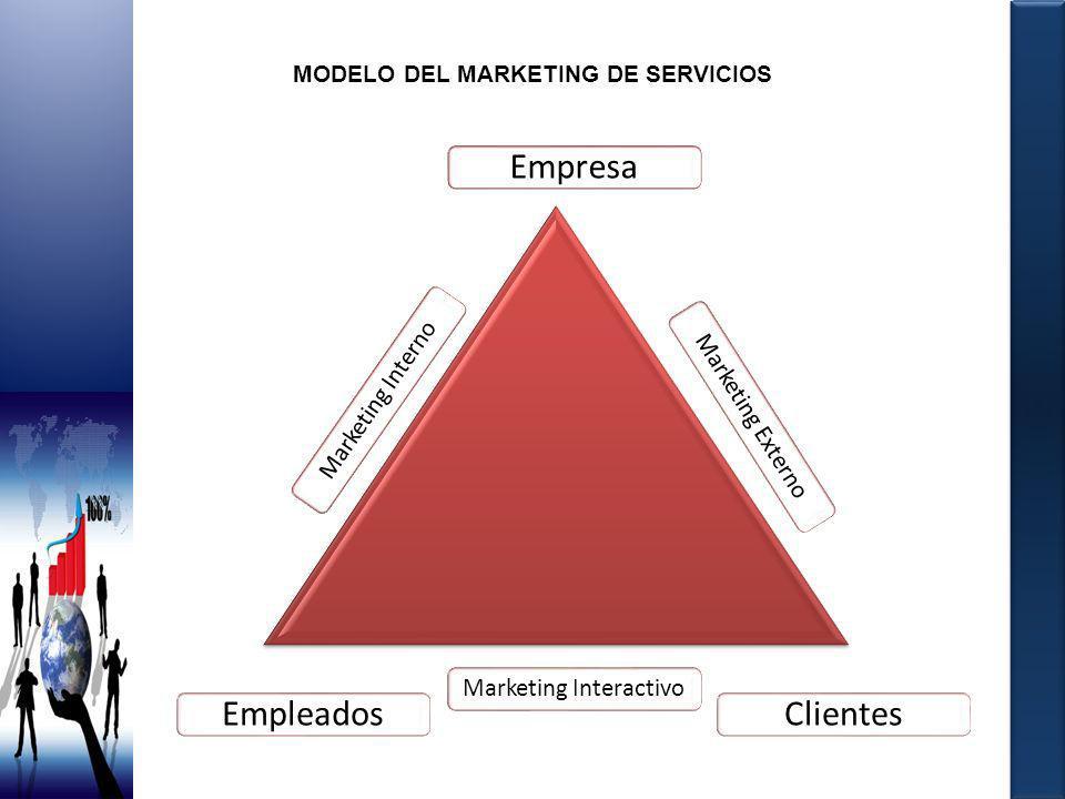 MODELO DEL MARKETING DE SERVICIOS Empresa Marketing Interno Marketing Externo Marketing Interactivo EmpleadosClientes