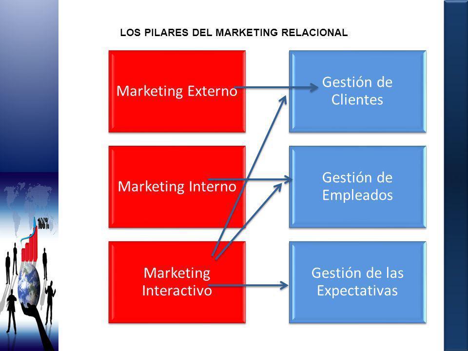 LOS PILARES DEL MARKETING RELACIONAL Marketing Externo Gestión de Clientes Marketing Interno Gestión de Empleados Marketing Interactivo Gestión de las