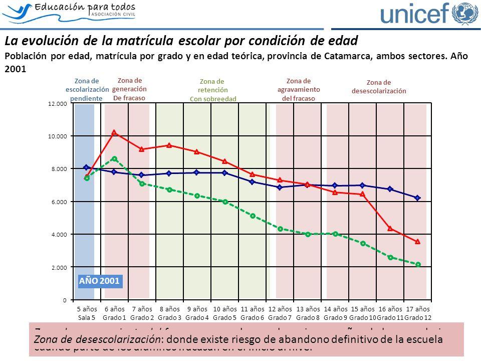 Poblacion por edadMatricula por gradoEdad teórica La evolución de la matrícula escolar por condición de edad Población por edad, matrícula por grado y en edad teórica, provincia de Catamarca, ambos sectores.