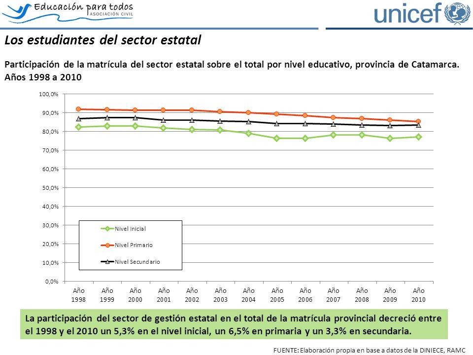 Los estudiantes del sector estatal Participación de la matrícula del sector estatal sobre el total por nivel educativo, provincia de Catamarca.