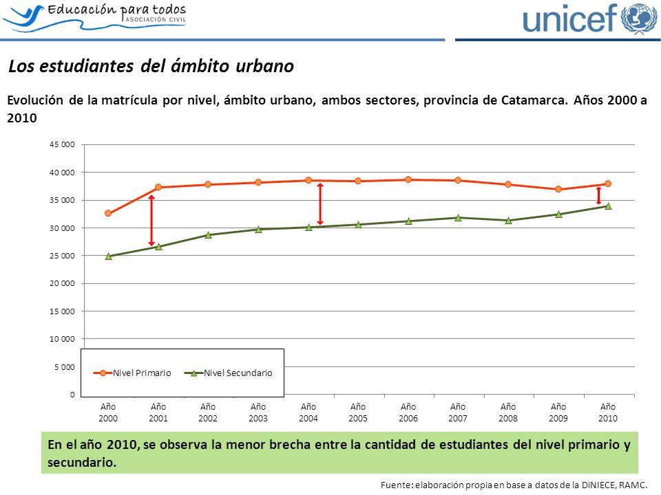 Los estudiantes del ámbito urbano Evolución de la matrícula por nivel, ámbito urbano, ambos sectores, provincia de Catamarca.