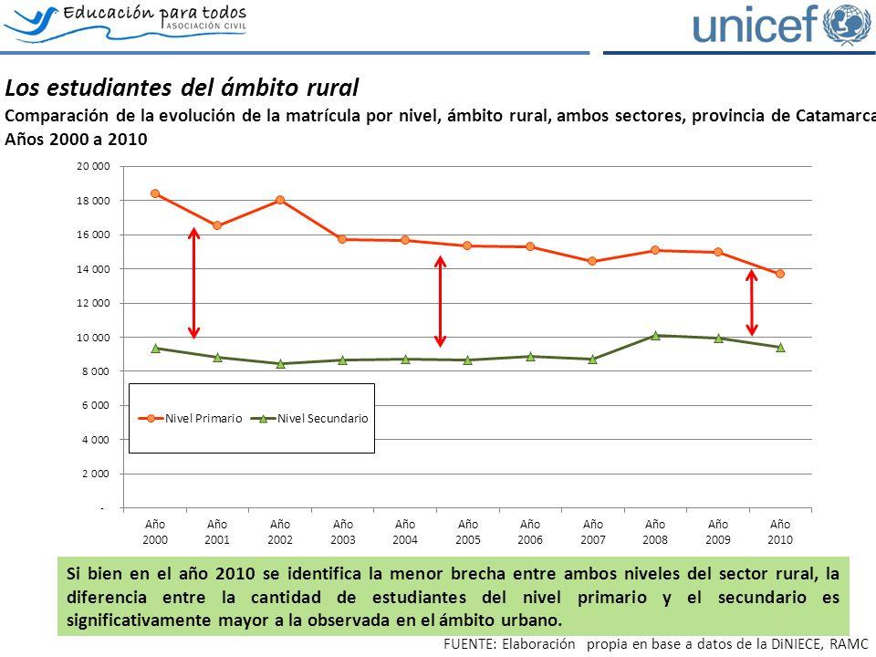 Los estudiantes del ámbito rural Comparación de la evolución de la matrícula por nivel, ámbito rural, ambos sectores, provincia de Catamarca.