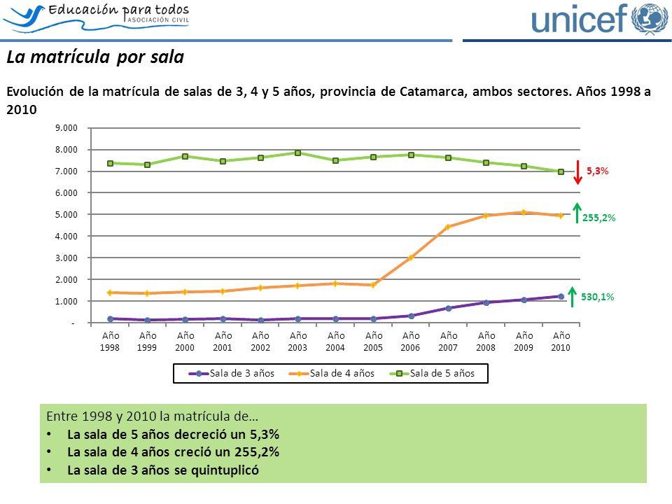 La matrícula por sala Evolución de la matrícula de salas de 3, 4 y 5 años, provincia de Catamarca, ambos sectores.