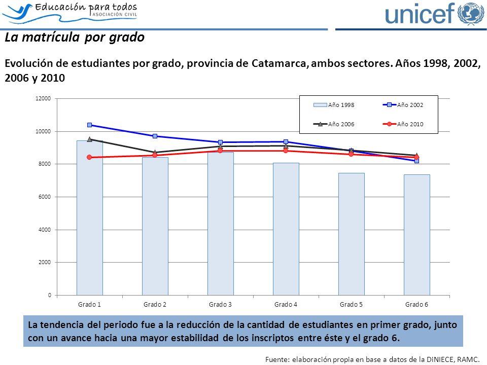 La matrícula por grado Evolución de estudiantes por grado, provincia de Catamarca, ambos sectores.