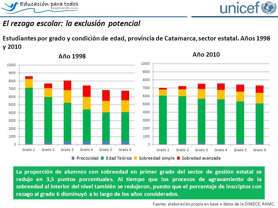 El rezago escolar: la exclusión potencial Estudiantes por grado y condición de edad, provincia de Catamarca, sector estatal.
