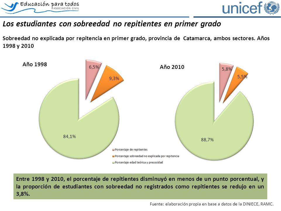 Los estudiantes con sobreedad no repitientes en primer grado Sobreedad no explicada por repitencia en primer grado, provincia de Catamarca, ambos sectores.