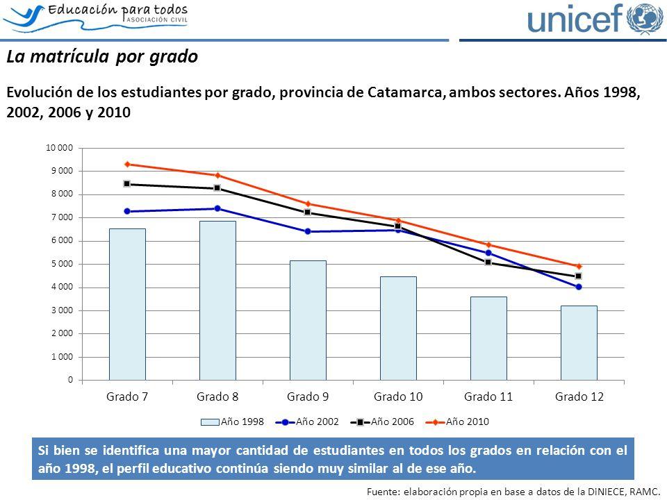 La matrícula por grado Evolución de los estudiantes por grado, provincia de Catamarca, ambos sectores.