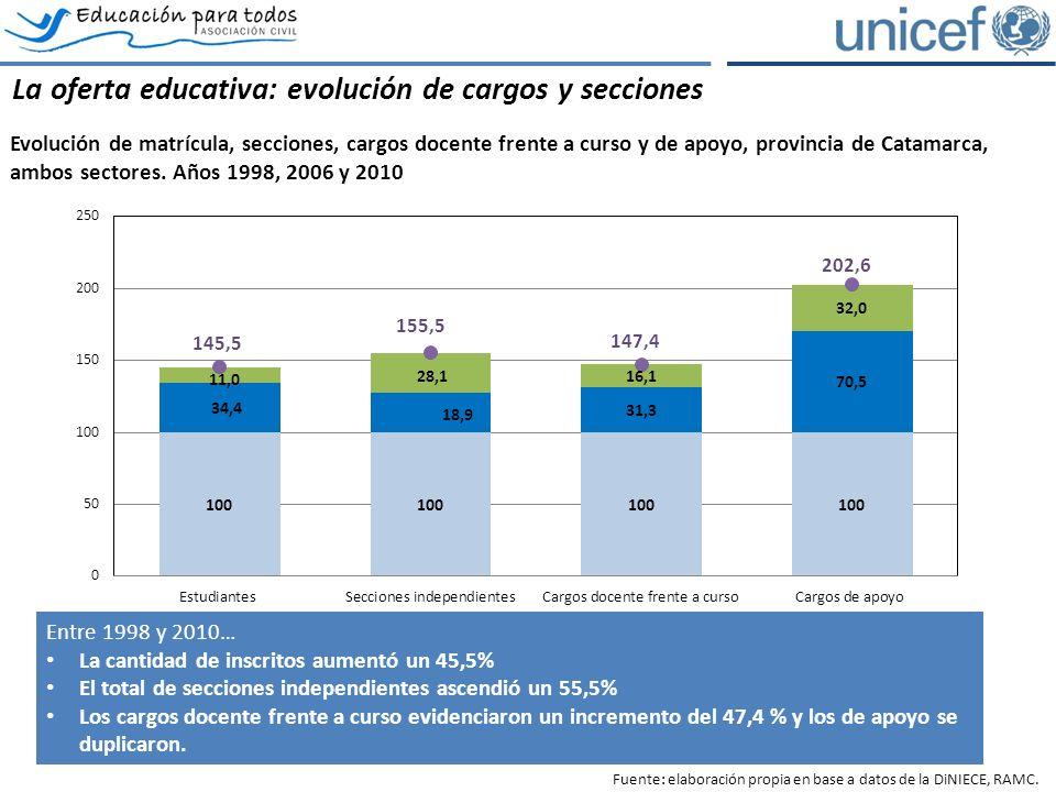 La oferta educativa: evolución de cargos y secciones Evolución de matrícula, secciones, cargos docente frente a curso y de apoyo, provincia de Catamarca, ambos sectores.