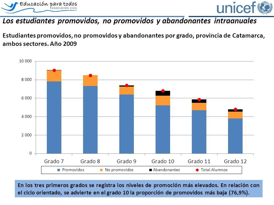 Los estudiantes promovidos, no promovidos y abandonantes intraanuales Estudiantes promovidos, no promovidos y abandonantes por grado, provincia de Catamarca, ambos sectores.