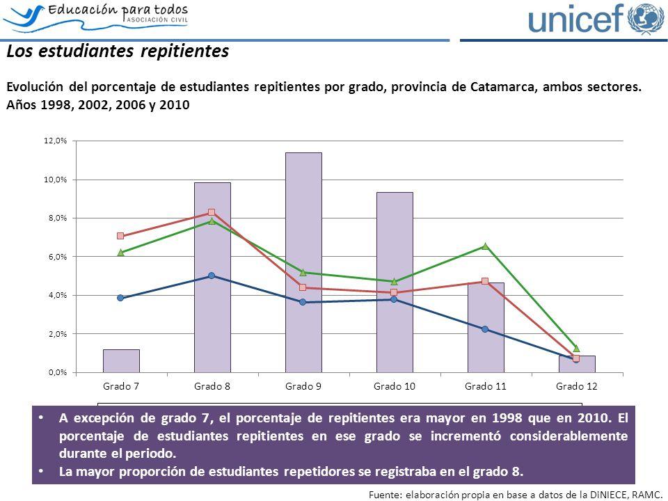 Los estudiantes repitientes Evolución del porcentaje de estudiantes repitientes por grado, provincia de Catamarca, ambos sectores.