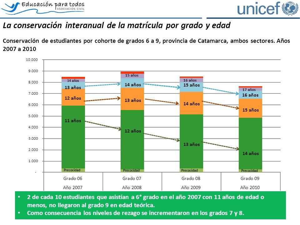 La conservación interanual de la matrícula por grado y edad Conservación de estudiantes por cohorte de grados 6 a 9, provincia de Catamarca, ambos sectores.