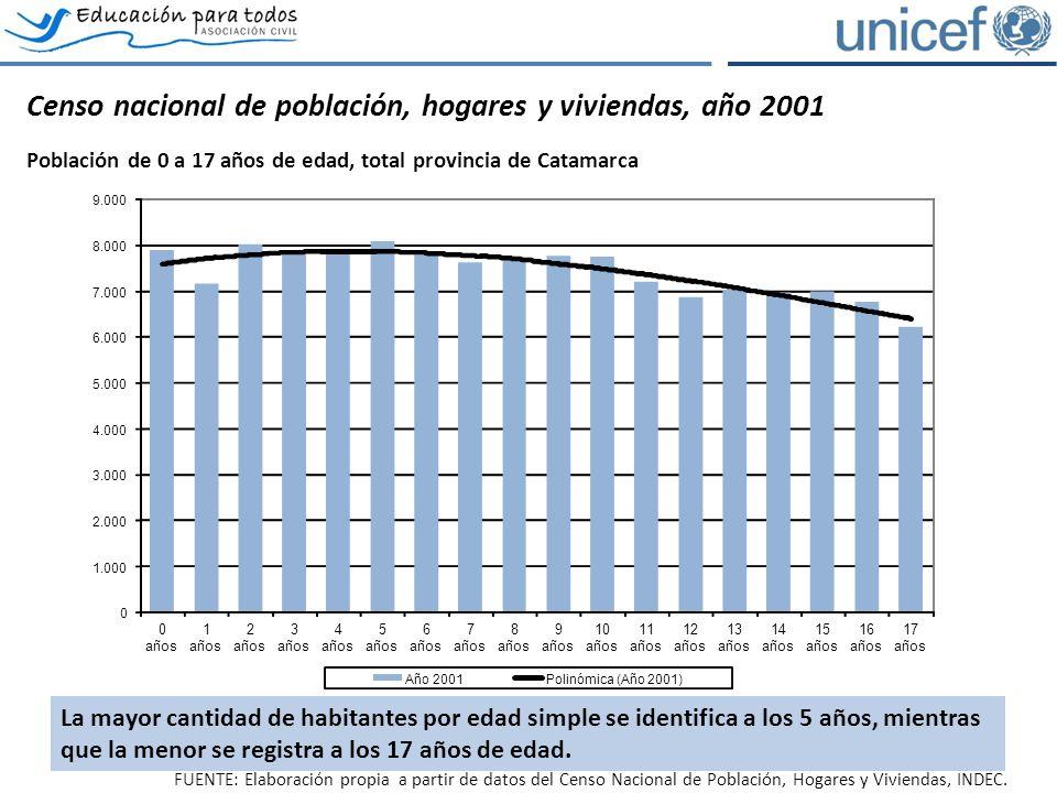 Censo nacional de población, hogares y viviendas, año 2001 Población de 0 a 17 años de edad, total provincia de Catamarca FUENTE: Elaboración propia a partir de datos del Censo Nacional de Población, Hogares y Viviendas, INDEC.