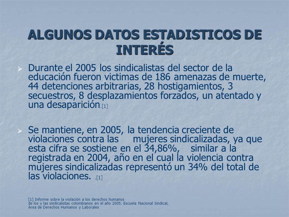 ALGUNOS DATOS ESTADISTICOS DE INTERÉS Durante el 2005 los sindicalistas del sector de la educación fueron victimas de 186 amenazas de muerte, 44 deten
