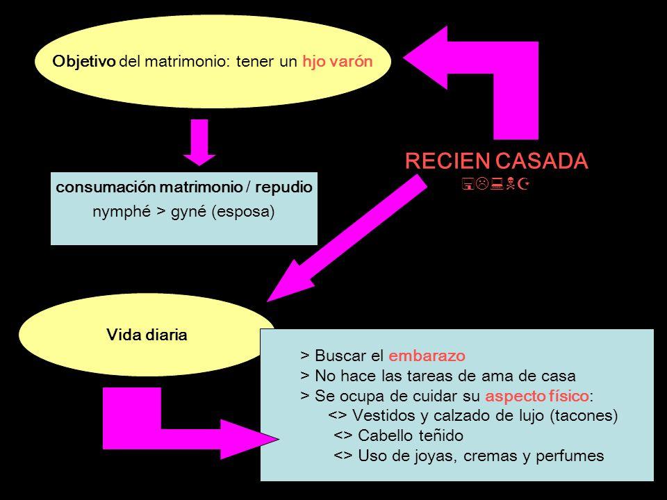 RECIEN CASADA ( ) Objetivo del matrimonio: tener un hjo varón consumación matrimonio / repudio nymphé > gyné (esposa) Vida diaria > Buscar el embarazo
