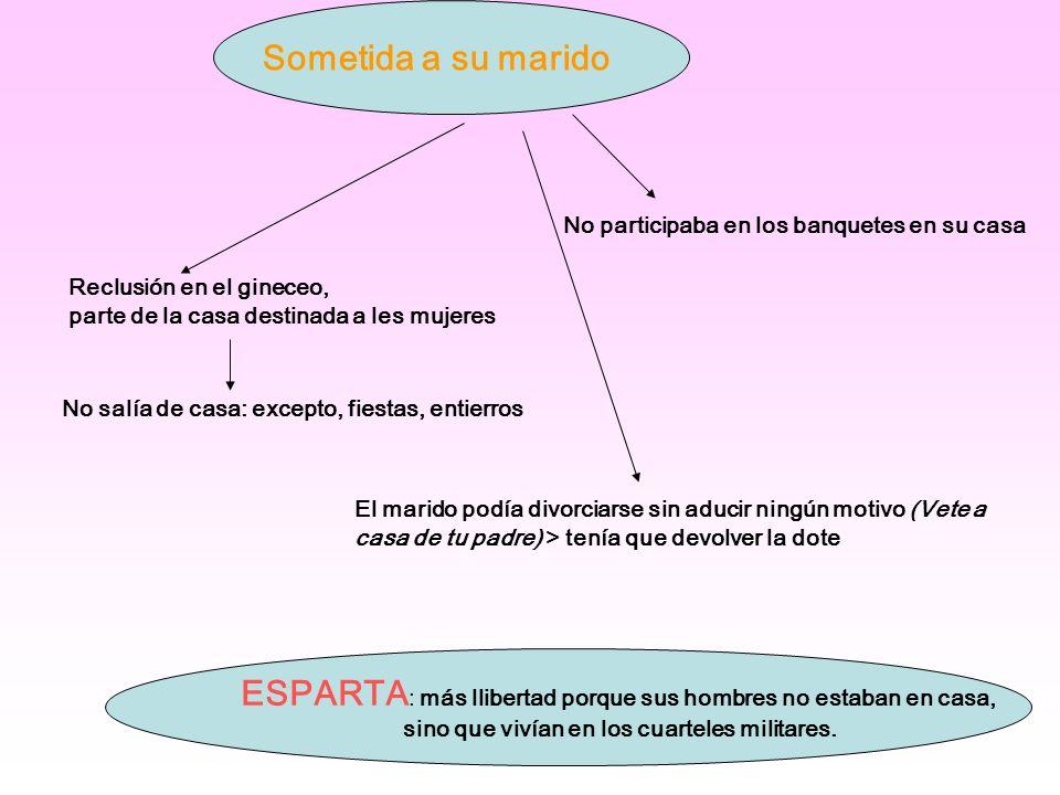 Sometida a su marido Reclusión en el gineceo, parte de la casa destinada a les mujeres No salía de casa: excepto, fiestas, entierros No participaba en